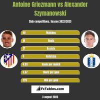 Antoine Griezmann vs Alexander Szymanowski h2h player stats