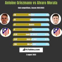 Antoine Griezmann vs Alvaro Morata h2h player stats