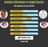 Antoine Griezmann vs Angel Correa h2h player stats