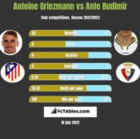 Antoine Griezmann vs Ante Budimir h2h player stats