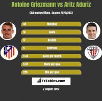 Antoine Griezmann vs Aritz Aduriz h2h player stats