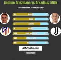 Antoine Griezmann vs Arkadiusz Milik h2h player stats