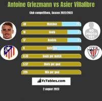 Antoine Griezmann vs Asier Villalibre h2h player stats