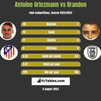Antoine Griezmann vs Brandon h2h player stats
