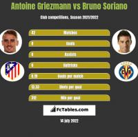 Antoine Griezmann vs Bruno Soriano h2h player stats