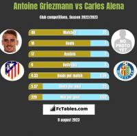 Antoine Griezmann vs Carles Alena h2h player stats