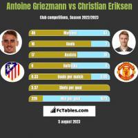 Antoine Griezmann vs Christian Eriksen h2h player stats