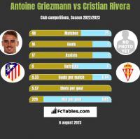Antoine Griezmann vs Cristian Rivera h2h player stats
