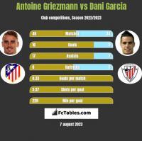 Antoine Griezmann vs Dani Garcia h2h player stats
