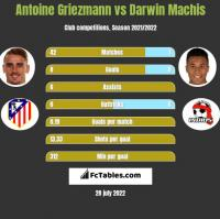 Antoine Griezmann vs Darwin Machis h2h player stats