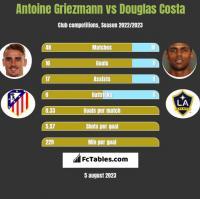Antoine Griezmann vs Douglas Costa h2h player stats