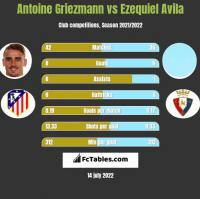 Antoine Griezmann vs Ezequiel Avila h2h player stats