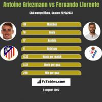 Antoine Griezmann vs Fernando Llorente h2h player stats
