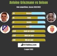 Antoine Griezmann vs Gelson h2h player stats