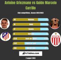 Antoine Griezmann vs Guido Marcelo Carrillo h2h player stats