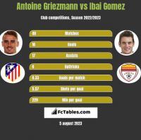 Antoine Griezmann vs Ibai Gomez h2h player stats