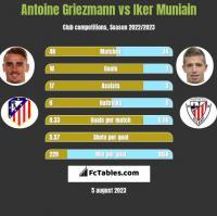 Antoine Griezmann vs Iker Muniain h2h player stats