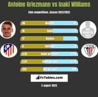 Antoine Griezmann vs Inaki Williams h2h player stats