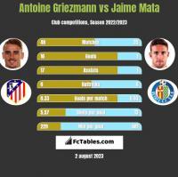 Antoine Griezmann vs Jaime Mata h2h player stats