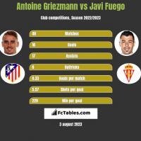 Antoine Griezmann vs Javi Fuego h2h player stats