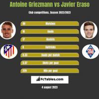 Antoine Griezmann vs Javier Eraso h2h player stats