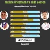 Antoine Griezmann vs Jelle Vossen h2h player stats