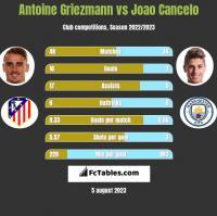 Antoine Griezmann vs Joao Cancelo h2h player stats