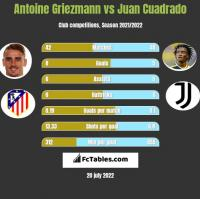 Antoine Griezmann vs Juan Cuadrado h2h player stats