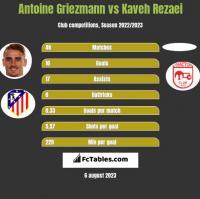 Antoine Griezmann vs Kaveh Rezaei h2h player stats