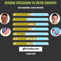 Antoine Griezmann vs Kevin Gameiro h2h player stats