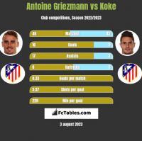 Antoine Griezmann vs Koke h2h player stats