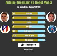 Antoine Griezmann vs Lionel Messi h2h player stats