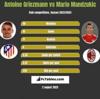 Antoine Griezmann vs Mario Mandzukic h2h player stats