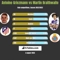 Antoine Griezmann vs Martin Braithwaite h2h player stats