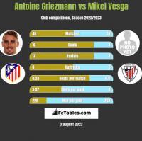Antoine Griezmann vs Mikel Vesga h2h player stats