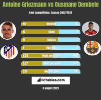 Antoine Griezmann vs Ousmane Dembele h2h player stats