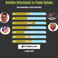 Antoine Griezmann vs Paulo Dybala h2h player stats