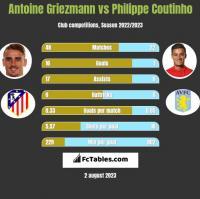 Antoine Griezmann vs Philippe Coutinho h2h player stats
