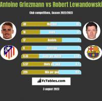 Antoine Griezmann vs Robert Lewandowski h2h player stats