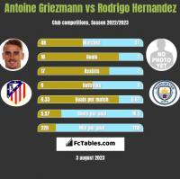 Antoine Griezmann vs Rodrigo Hernandez h2h player stats