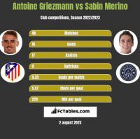 Antoine Griezmann vs Sabin Merino h2h player stats