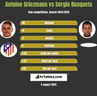 Antoine Griezmann vs Sergio Busquets h2h player stats