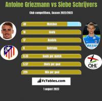Antoine Griezmann vs Siebe Schrijvers h2h player stats