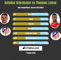 Antoine Griezmann vs Thomas Lemar h2h player stats