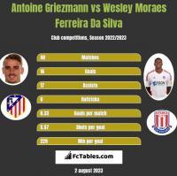 Antoine Griezmann vs Wesley Moraes Ferreira Da Silva h2h player stats