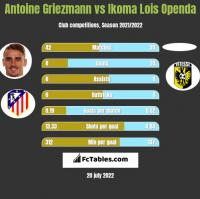 Antoine Griezmann vs Ikoma Lois Openda h2h player stats