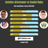 Antoine Griezmann vs Daniel Raba h2h player stats