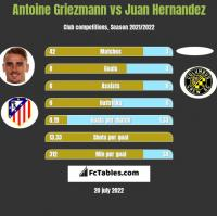 Antoine Griezmann vs Juan Hernandez h2h player stats