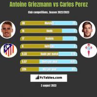 Antoine Griezmann vs Carles Perez h2h player stats