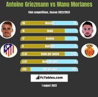 Antoine Griezmann vs Manu Morlanes h2h player stats